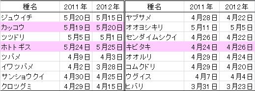 夏鳥の初認・初鳴き日平均,2011年と2012年の比較